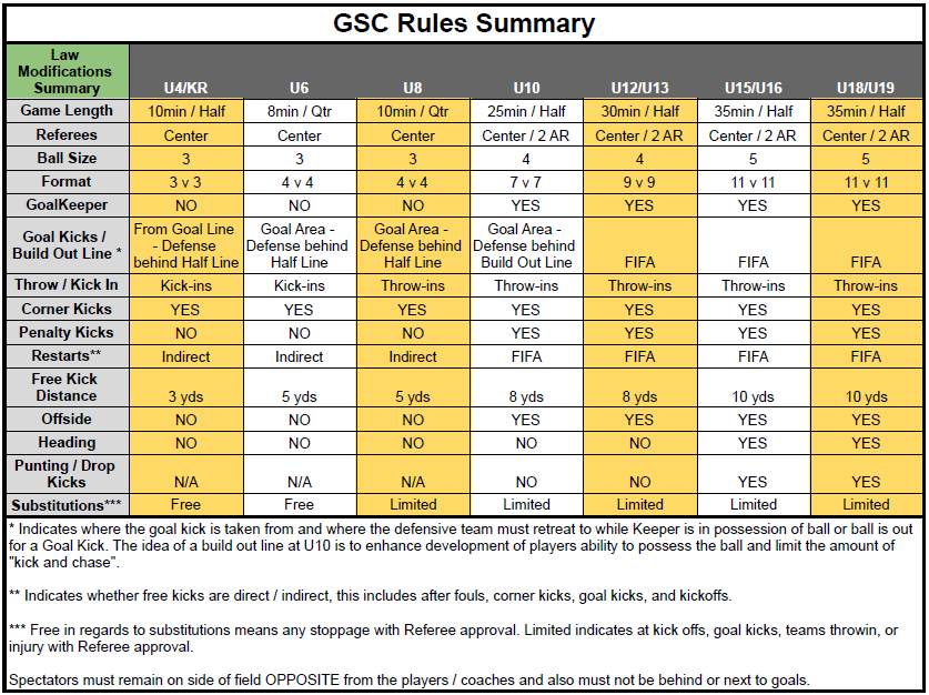 GSC Rules Summary